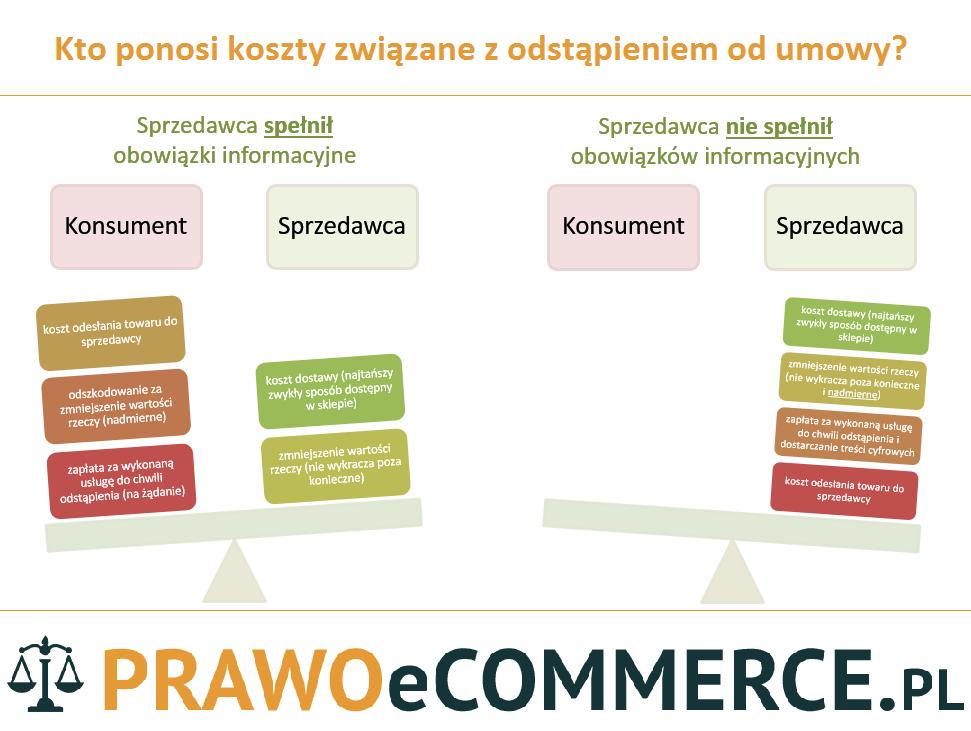 Kto ponosi koszty związane z odstąpieniem od umowy - infografika PrawoEcommerce.pl